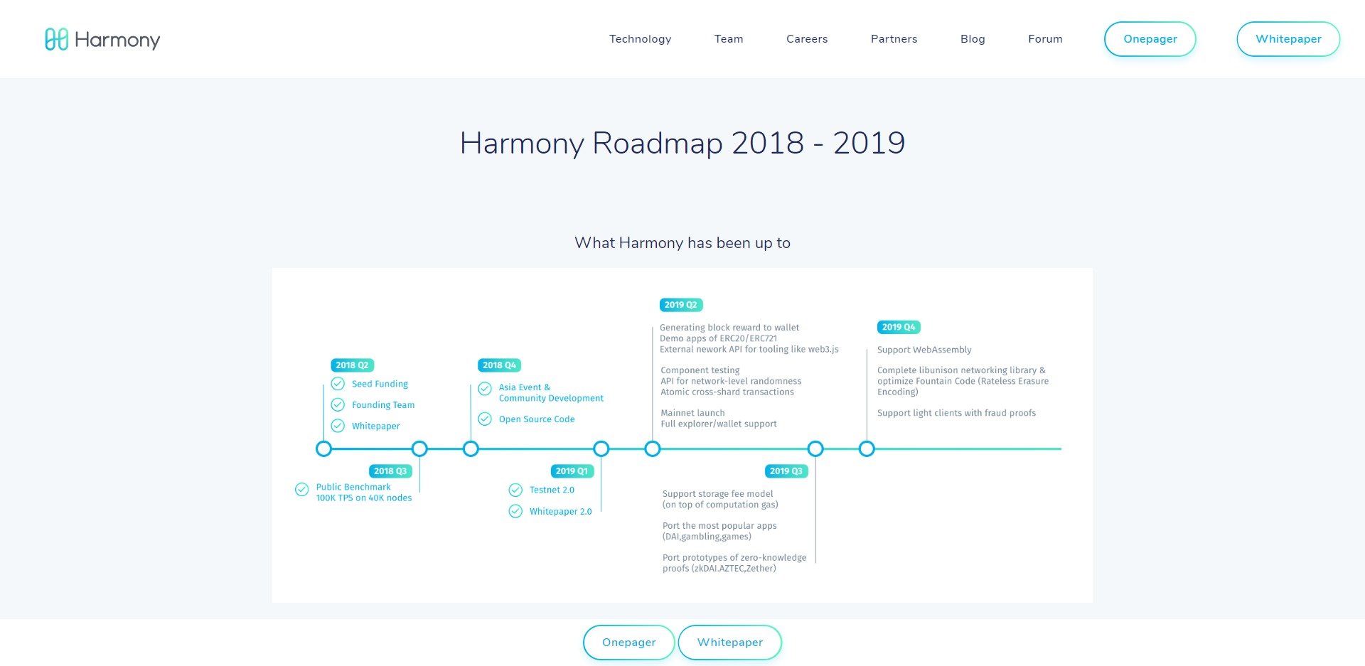 Harmony ONE Price Prediction 2020 Roadmap