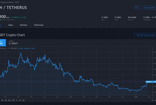 Icon ICX Price Prediction 2020 Markets