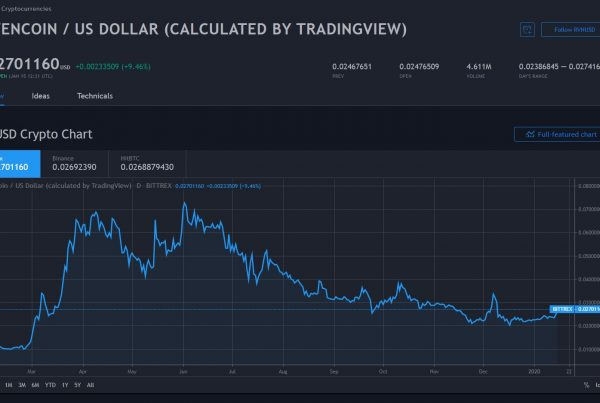 Ravencoin RVN Price Prediction 2020 Markets